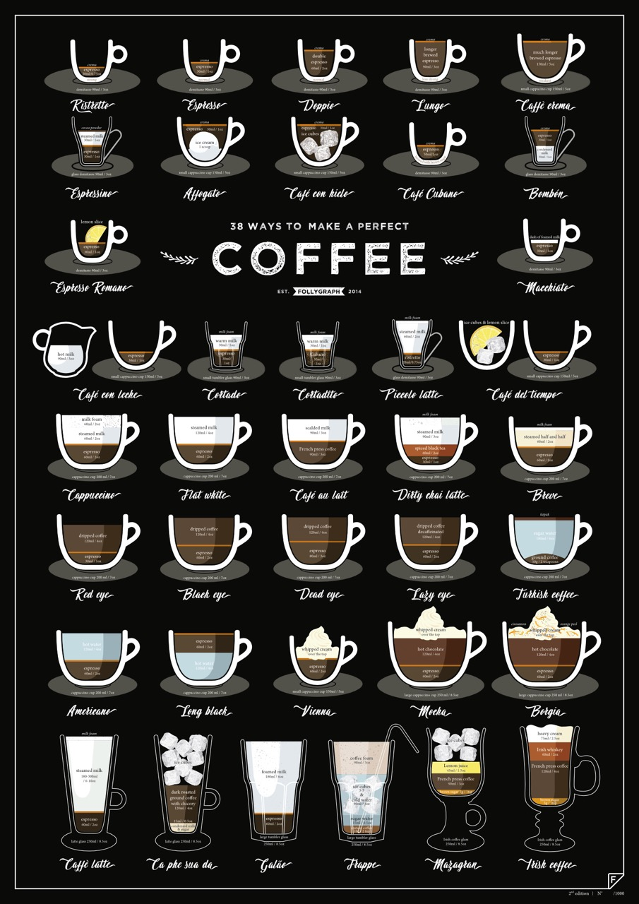 Plakat Do Kuchni Jadalni 38 Ways To Make A Perfect Coffee