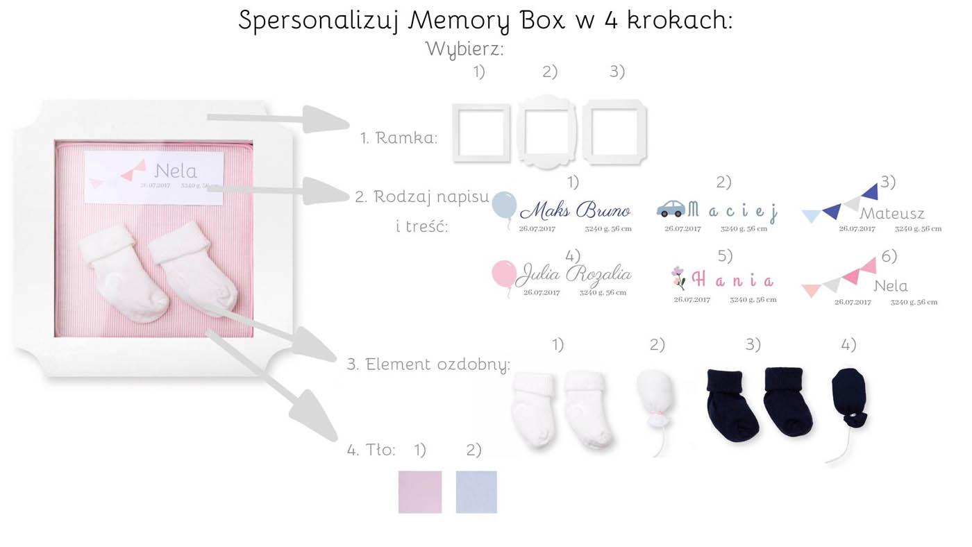Personaluzowany Memory Box - piękna pamiątka dla dziecka. Memory Box jest jednocześńie dekoracją ścienną w pokoju dziecięcym. Doskonały pomysł na prezen z okazji narodzin dziecka, chrztu czy na roczek.